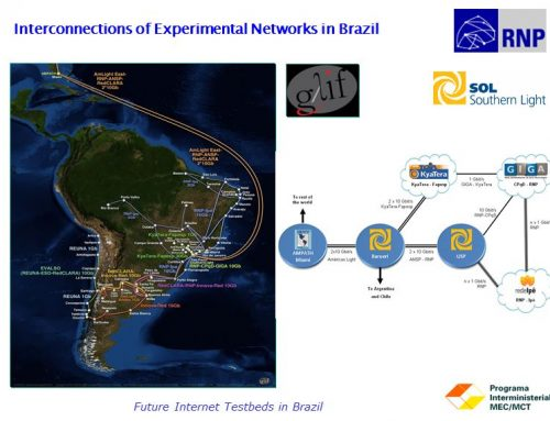 Overseas Update Future Internet Testbeds in Brazil: Activities and Goal